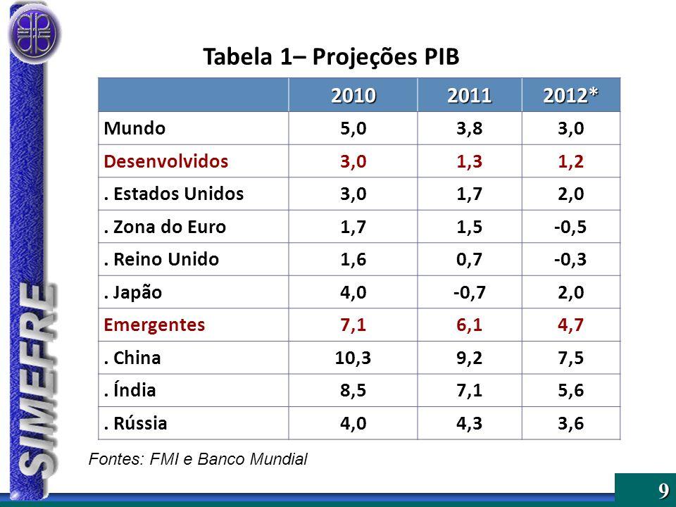 9 Tabela 1– Projeções PIB 201020112012* Mundo5,03,83,0 Desenvolvidos3,01,31,2. Estados Unidos3,01,72,0. Zona do Euro1,71,5-0,5. Reino Unido1,60,7-0,3.