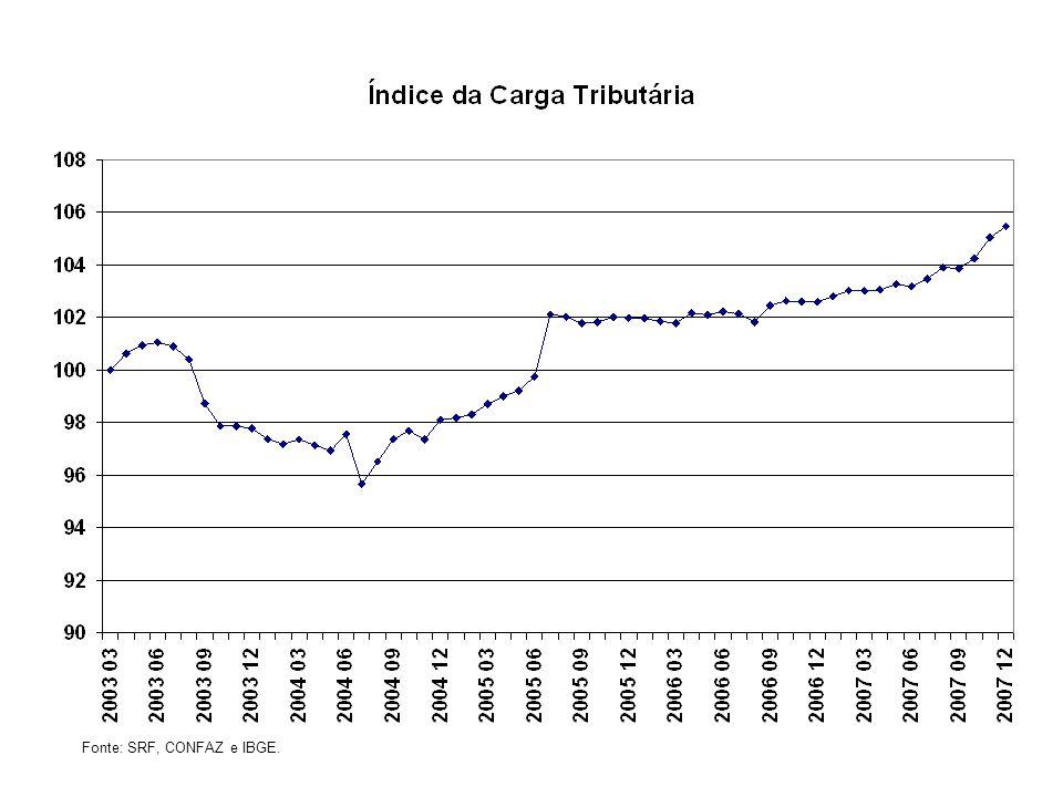 Fonte: SRF, CONFAZ e IBGE.