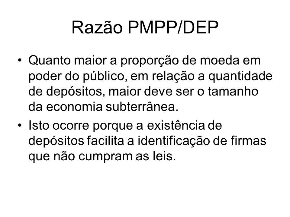 Razão PMPP/DEP Quanto maior a proporção de moeda em poder do público, em relação a quantidade de depósitos, maior deve ser o tamanho da economia subte