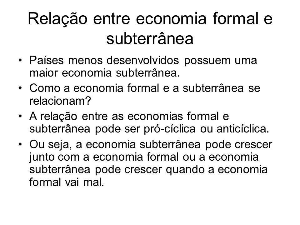 Relação entre economia formal e subterrânea Países menos desenvolvidos possuem uma maior economia subterrânea. Como a economia formal e a subterrânea