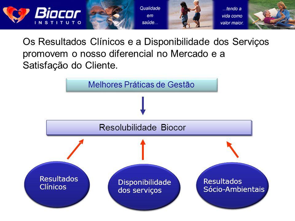 Os Resultados Clínicos e a Disponibilidade dos Serviços promovem o nosso diferencial no Mercado e a Satisfação do Cliente. Resultados Clínicos Disponi