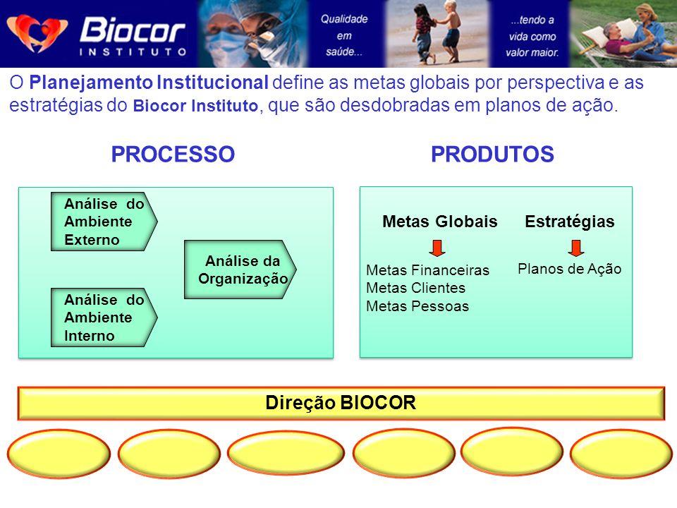 O Planejamento Institucional define as metas globais por perspectiva e as estratégias do Biocor Instituto, que são desdobradas em planos de ação. PROD