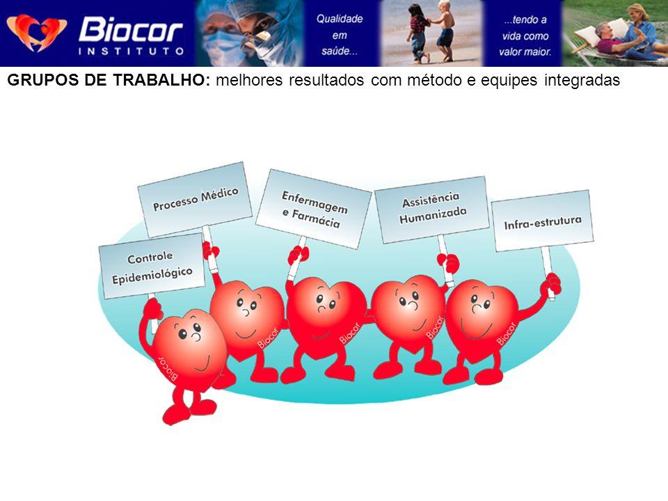 Os Setores, os grupos operacionais, os Grupos de Trabalho e a Direção estão integrados ao sistema de avaliação e promovem ciclos de melhoria permanentes no Biocor.