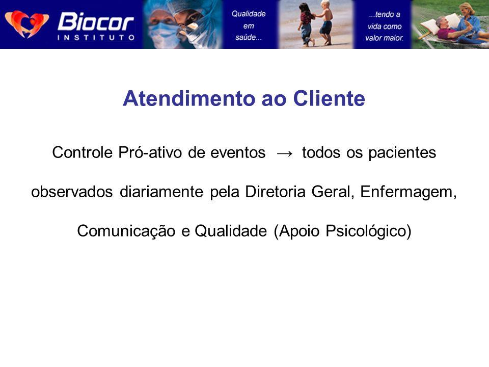 Atendimento ao Cliente Controle Pró-ativo de eventos todos os pacientes observados diariamente pela Diretoria Geral, Enfermagem, Comunicação e Qualida