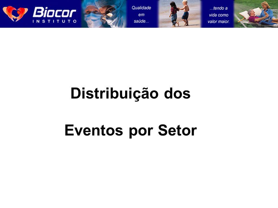 Distribuição dos Eventos por Setor