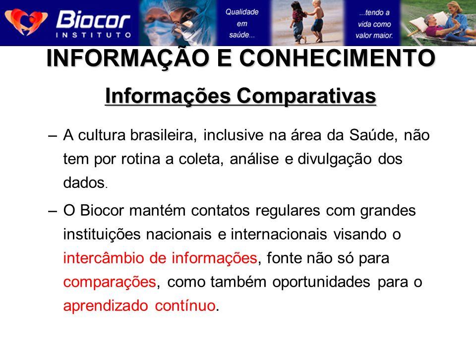 –A cultura brasileira, inclusive na área da Saúde, não tem por rotina a coleta, análise e divulgação dos dados. –O Biocor mantém contatos regulares co