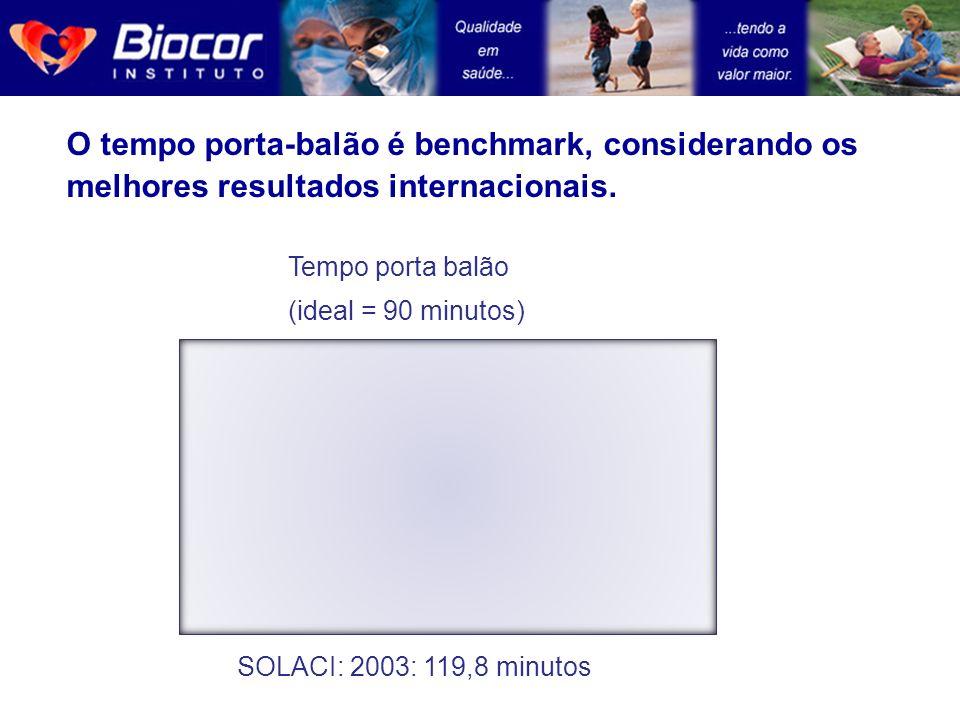SOLACI: 2003: 119,8 minutos O tempo porta-balão é benchmark, considerando os melhores resultados internacionais. Tempo porta balão (ideal = 90 minutos