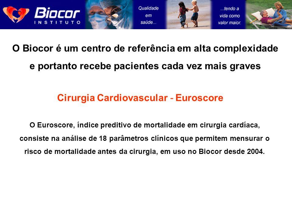 O Biocor é um centro de referência em alta complexidade e portanto recebe pacientes cada vez mais graves O Euroscore, índice preditivo de mortalidade