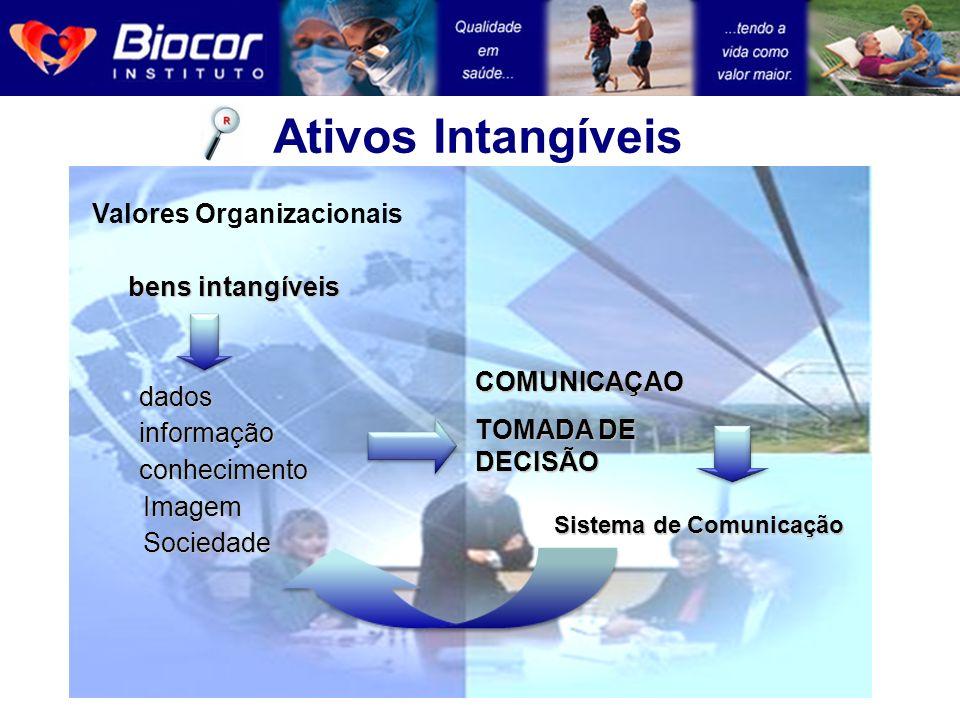 Ativos Intangíveis Valores Organizacionais bens intangíveis dadosinformaçãoconhecimento Imagem Imagem Sociedade Sociedade COMUNICAÇAO TOMADA DE DECISÃ