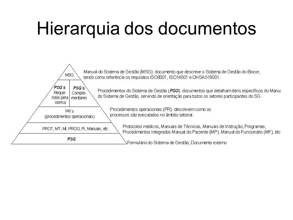Hierarquia dos documentos