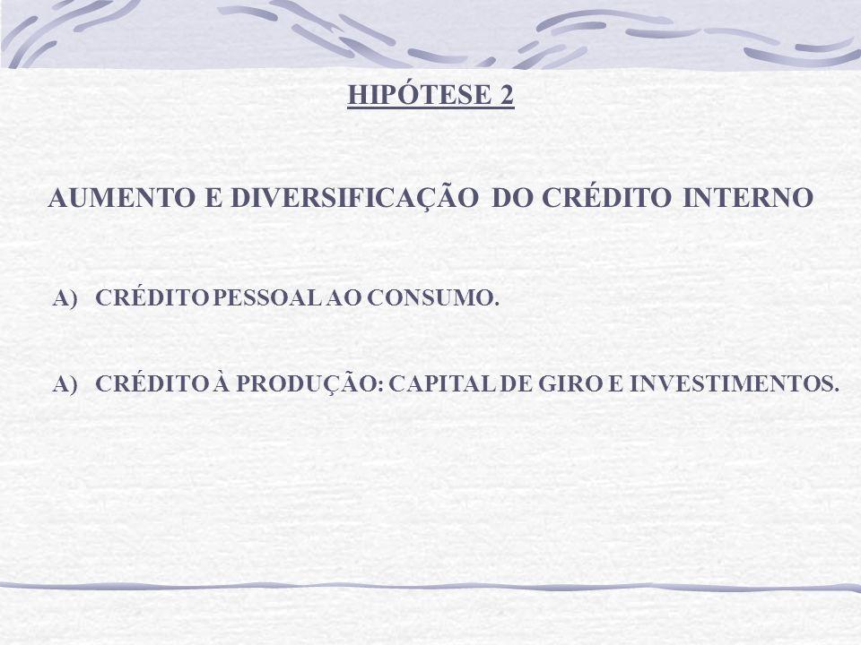 HIPÓTESE 2 AUMENTO E DIVERSIFICAÇÃO DO CRÉDITO INTERNO A)CRÉDITO PESSOAL AO CONSUMO.