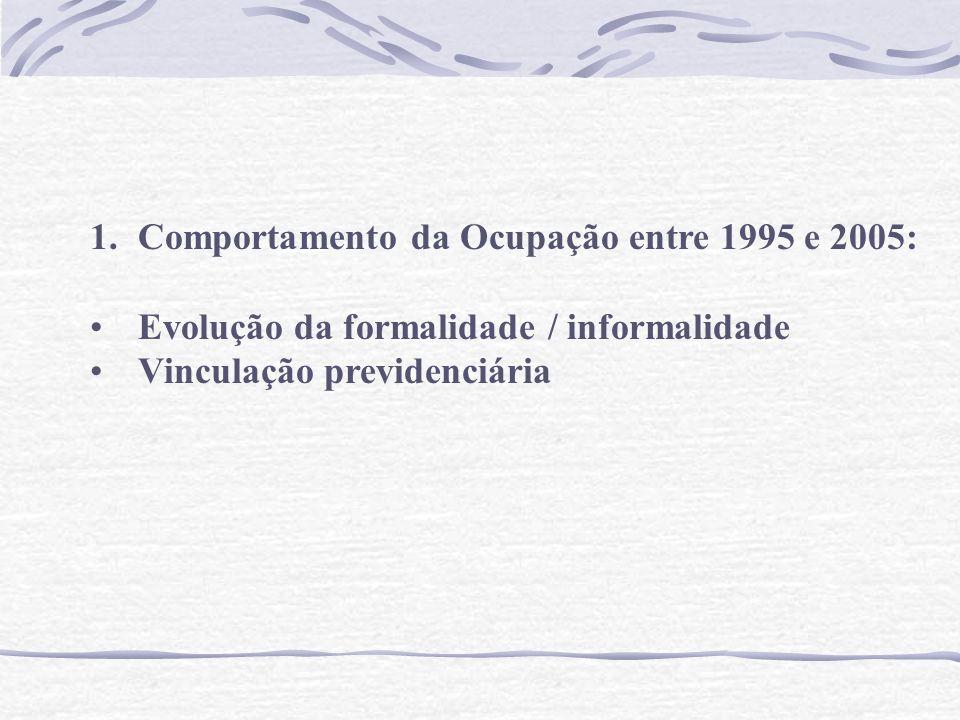 1.Comportamento da Ocupação entre 1995 e 2005: Evolução da formalidade / informalidade Vinculação previdenciária