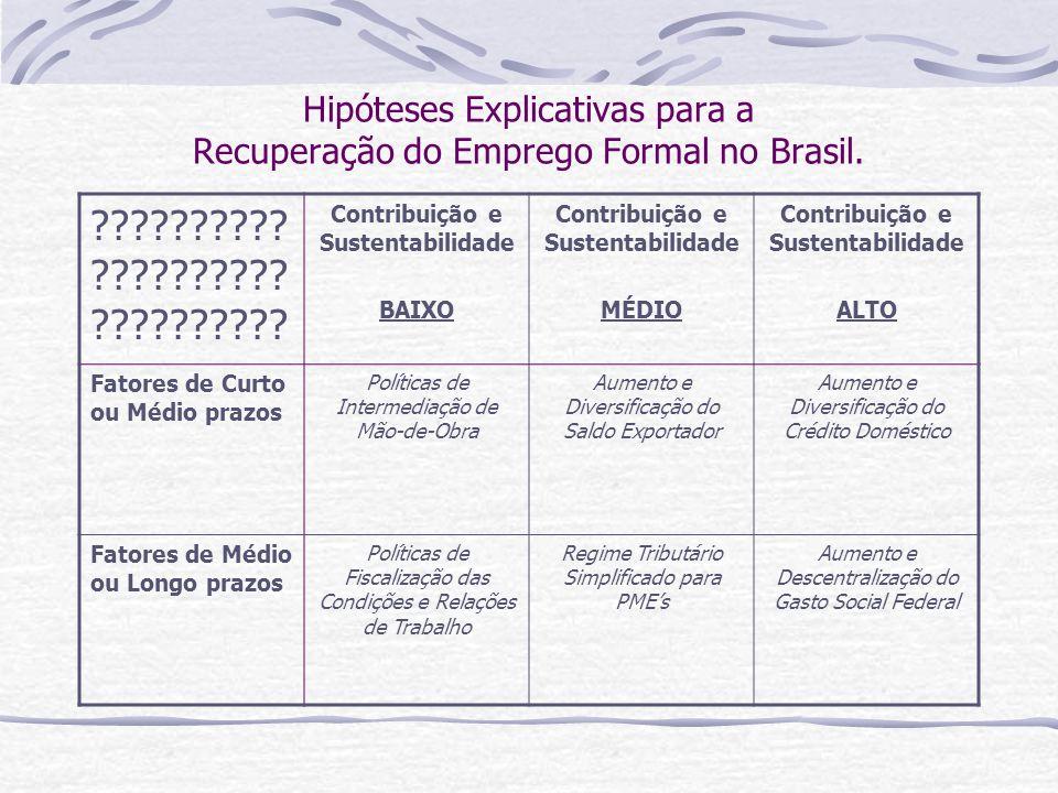 Hipóteses Explicativas para a Recuperação do Emprego Formal no Brasil.