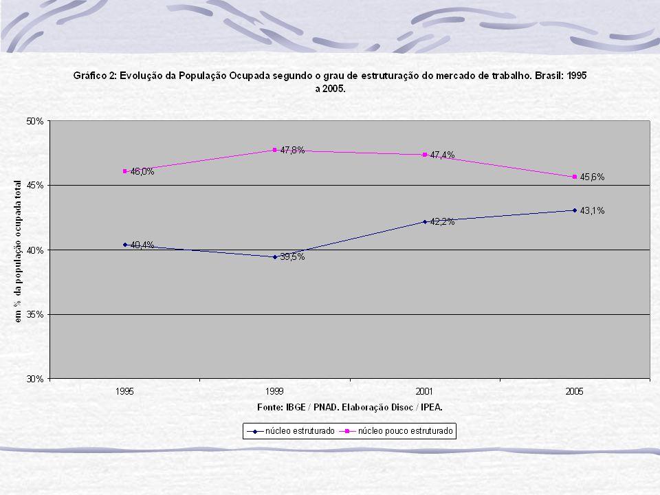 ARGUMENTO 2: Depois de um período contínuo (1995 a 2003) de rebaixamento do volume total de crédito no PIB, teve início um processo vigoroso de recuperação de novas operações de empréstimos (direcionado e livre) a praticamente todos os setores da atividade econômica, com destaque para os seguintes movimentos: i)forte ampliação do volume e diversificação das modalidades de crédito a pessoas físicas; ii)inversão de sinal em três setores econômicos de grande importância para a geração de empregos, como o são os setores público, habitacional e rural; e iii)expressivos incrementos de crédito também aos setores comercial, de serviços e industrial.