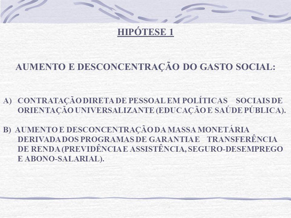 HIPÓTESE 1 AUMENTO E DESCONCENTRAÇÃO DO GASTO SOCIAL: A)CONTRATAÇÃO DIRETA DE PESSOAL EM POLÍTICAS SOCIAIS DE ORIENTAÇÃO UNIVERSALIZANTE (EDUCAÇÃO E SAÚDE PÚBLICA).