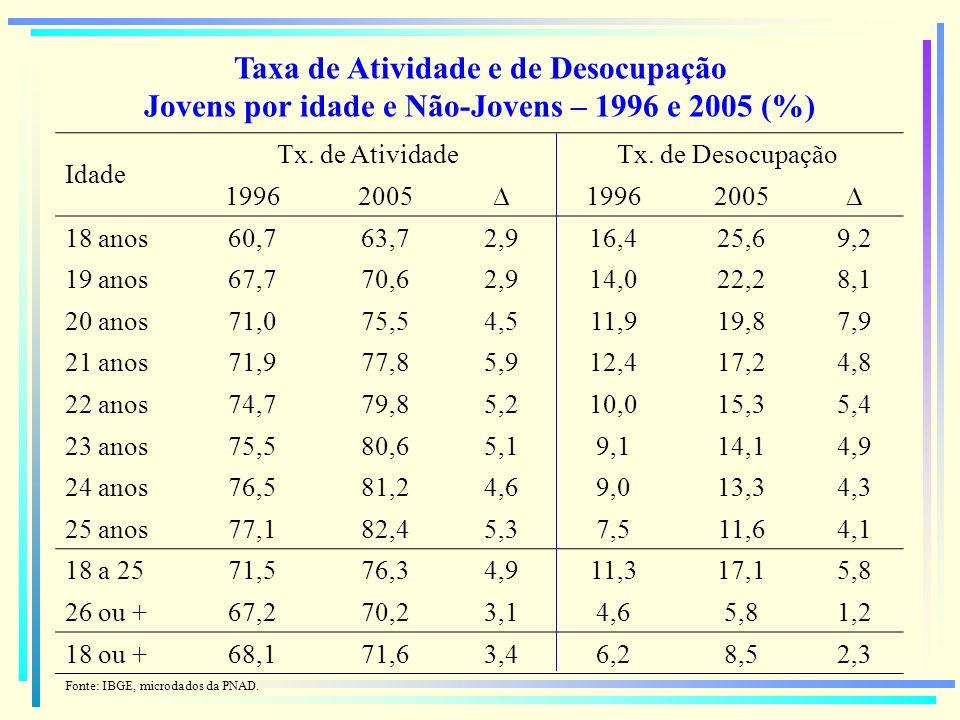 Repartição de Jovens e Não-Jovens, segundo Condição na Atividade e na Ocupação Brasil, 1996 e 2005 (%) Condição 18 a 25 Anos26 Anos e mais 19962005 19962005 Ativos71,576,34,967,270,23,0 Ocupados63,463,3-0,164,166,12,0 Remunerados55,856,81,057,960,22,3 Não-Remun.6,04,9-1,03,02,7-0,3 Auto prod./const.1,61,5-0,13,2 0,1 Desocupados8,113,15,03,14,11,0 Inativos28,523,7-4,932,829,8-3,0 Total (%)100 - - Total (mil)21.60327.5695.96673.50096.77723.277 Fonte: IBGE, microdados da PNAD.