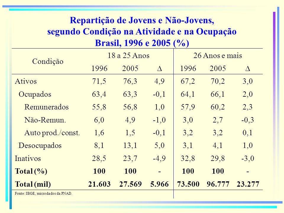Repartição de Jovens e Não-Jovens, segundo Condição na Atividade e na Ocupação Brasil, 1996 e 2005 (%) Condição 18 a 25 Anos26 Anos e mais 19962005 19
