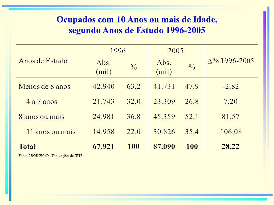 Ocupados com 10 Anos ou mais de Idade, segundo Anos de Estudo 1996-2005 Anos de Estudo 19962005 % 1996-2005 Abs. (mil) % % Menos de 8 anos42.94063,241
