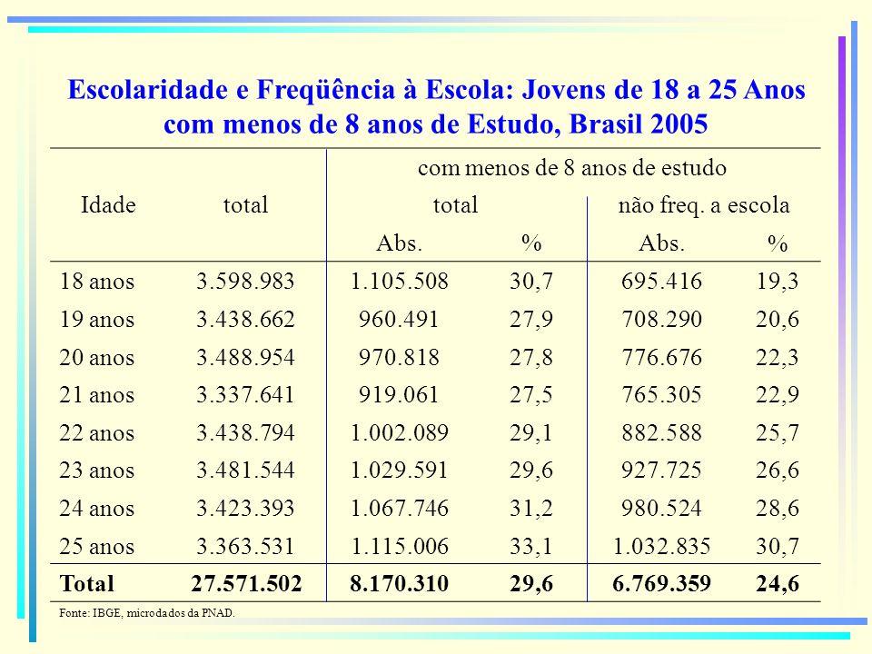 Escolaridade e Freqüência à Escola: Jovens de 18 a 25 Anos com menos de 8 anos de Estudo, Brasil 2005 Idadetotal com menos de 8 anos de estudo totalnã