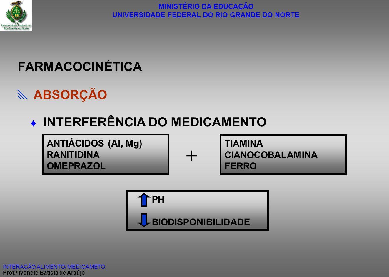 MINISTÉRIO DA EDUCAÇÃO UNIVERSIDADE FEDERAL DO RIO GRANDE DO NORTE INTERAÇÃO ALIMENTO/ MEDICAMETO Prof.ª Ivonete Batista de Araújo FARMACOCINÉTICA ABS