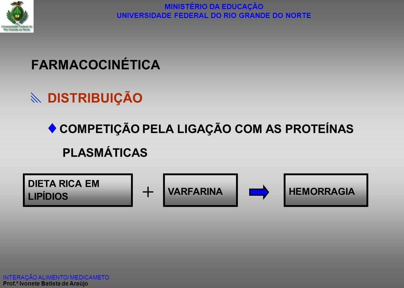 MINISTÉRIO DA EDUCAÇÃO UNIVERSIDADE FEDERAL DO RIO GRANDE DO NORTE INTERAÇÃO ALIMENTO/ MEDICAMETO Prof.ª Ivonete Batista de Araújo FARMACOCINÉTICA DIS