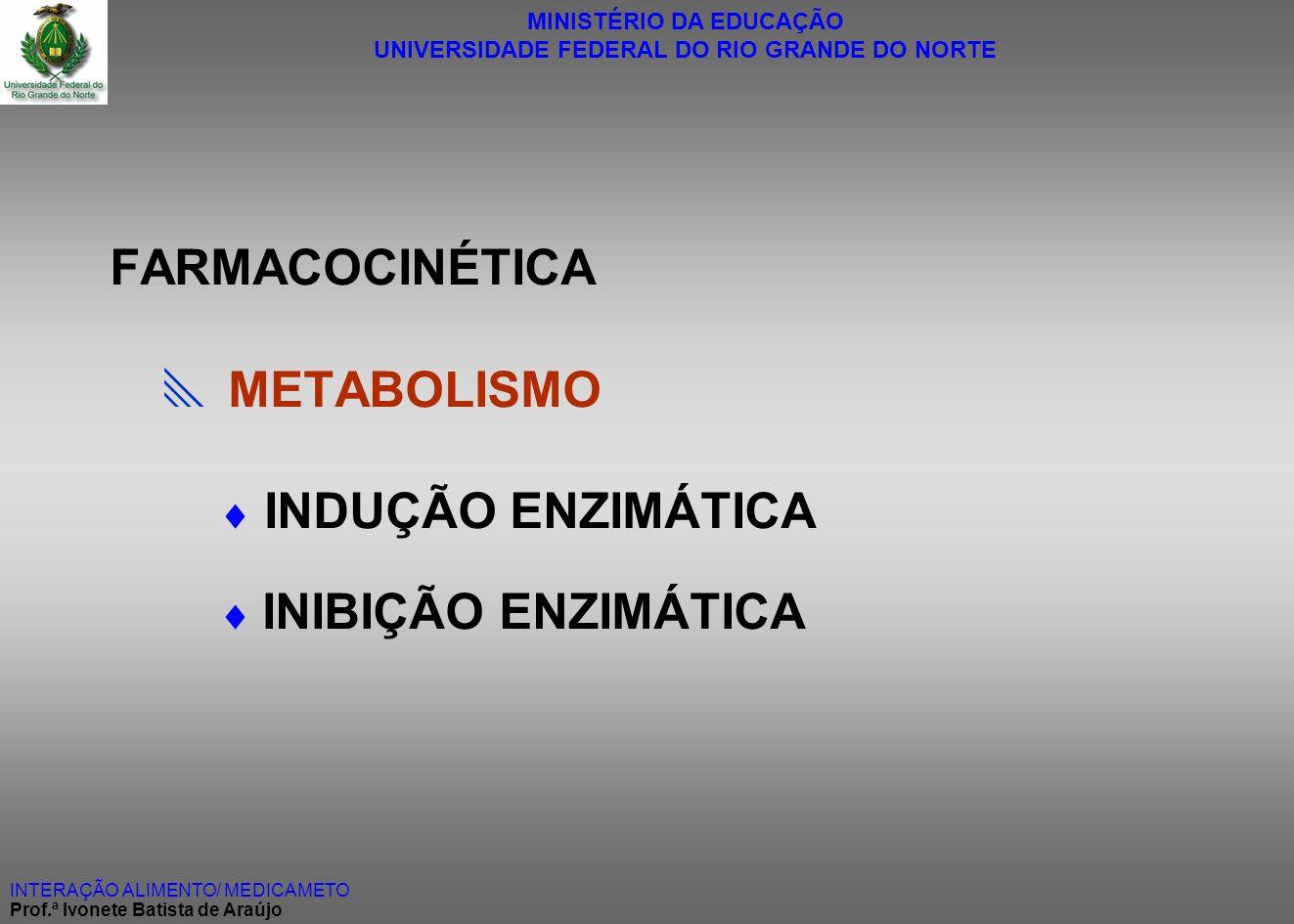 MINISTÉRIO DA EDUCAÇÃO UNIVERSIDADE FEDERAL DO RIO GRANDE DO NORTE INTERAÇÃO ALIMENTO/ MEDICAMETO Prof.ª Ivonete Batista de Araújo FARMACOCINÉTICA MET