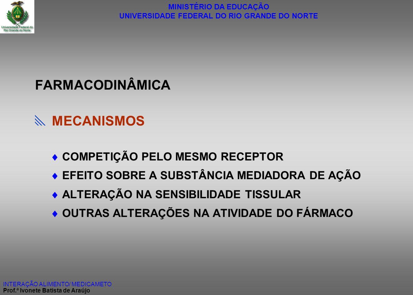 MINISTÉRIO DA EDUCAÇÃO UNIVERSIDADE FEDERAL DO RIO GRANDE DO NORTE INTERAÇÃO ALIMENTO/ MEDICAMETO Prof.ª Ivonete Batista de Araújo FARMACODINÂMICA MEC