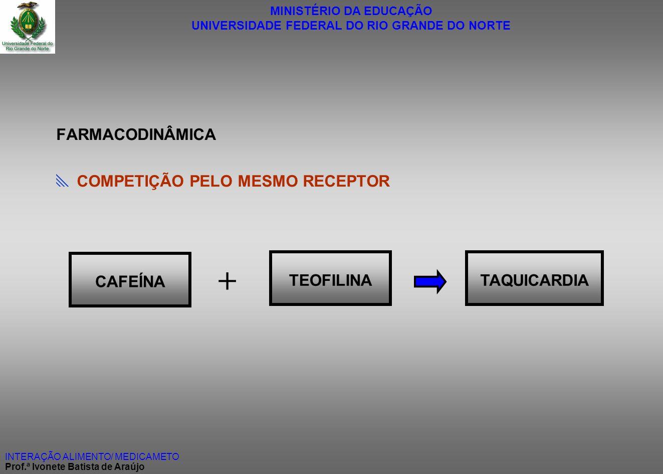 MINISTÉRIO DA EDUCAÇÃO UNIVERSIDADE FEDERAL DO RIO GRANDE DO NORTE INTERAÇÃO ALIMENTO/ MEDICAMETO Prof.ª Ivonete Batista de Araújo FARMACODINÂMICA COM