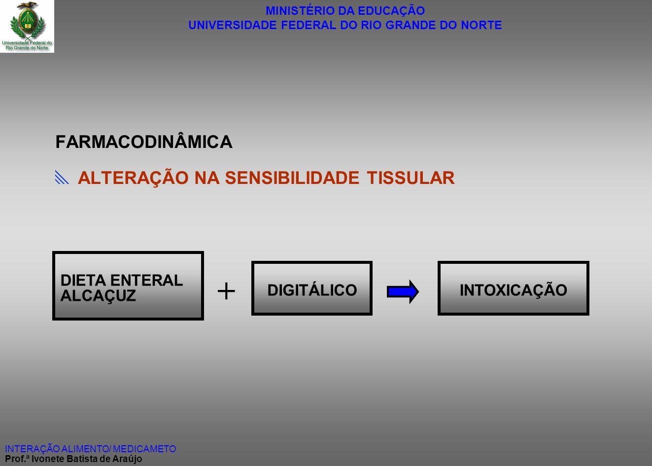 MINISTÉRIO DA EDUCAÇÃO UNIVERSIDADE FEDERAL DO RIO GRANDE DO NORTE INTERAÇÃO ALIMENTO/ MEDICAMETO Prof.ª Ivonete Batista de Araújo FARMACODINÂMICA ALT