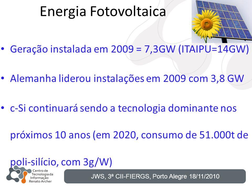 Energia Fotovoltaica Geração instalada em 2009 = 7,3GW (ITAIPU=14GW) Alemanha liderou instalações em 2009 com 3,8 GW c-Si continuará sendo a tecnologi