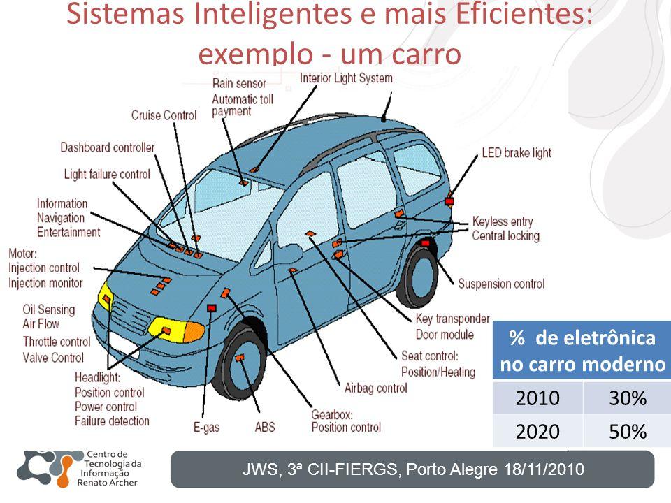 Sistemas Inteligentes e mais Eficientes: exemplo - um carro JWS, 3ª CII-FIERGS, Porto Alegre 18/11/2010 % de eletrônica no carro moderno 201030% 20205