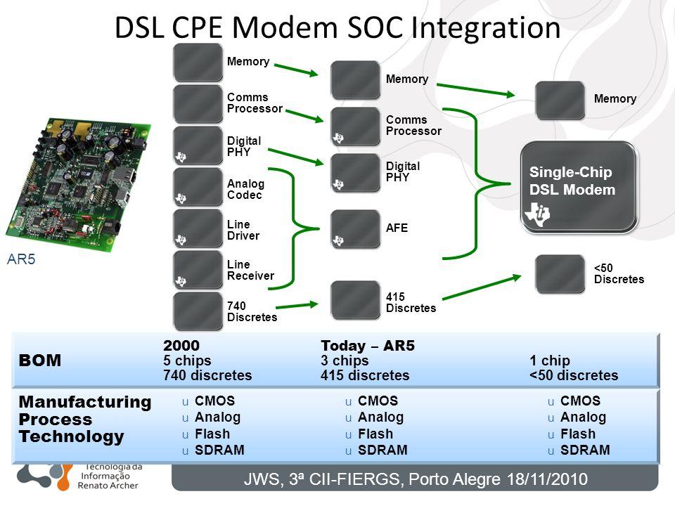 AR5 BOM Manufacturing Process Technology 2000 5 chips 740 discretes u CMOS u Analog u Flash u SDRAM Today – AR5 3 chips 415 discretes u CMOS u Analog