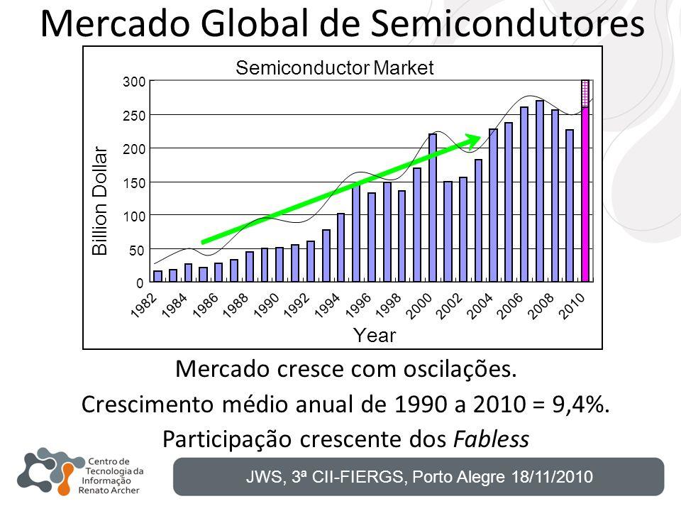 Mercado Global de Semicondutores Mercado cresce com oscilações. Crescimento médio anual de 1990 a 2010 = 9,4%. Participação crescente dos Fabless JWS,