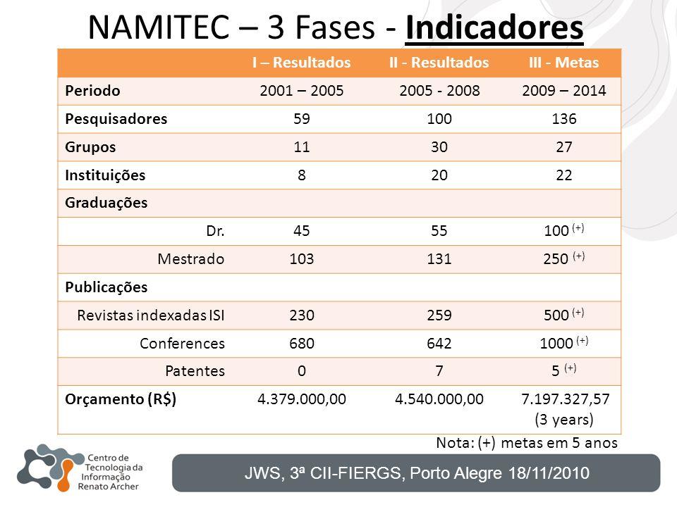 NAMITEC – 3 Fases - Indicadores I – ResultadosII - ResultadosIII - Metas Periodo2001 – 20052005 - 20082009 – 2014 Pesquisadores59100136 Grupos113027 I