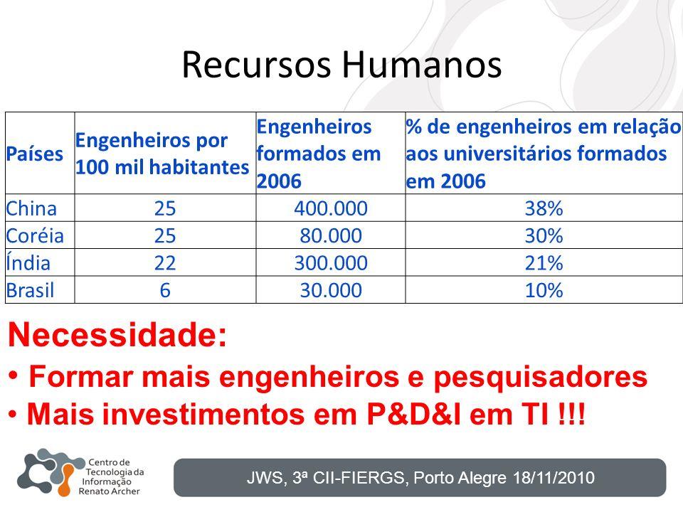Recursos Humanos Países Engenheiros por 100 mil habitantes Engenheiros formados em 2006 % de engenheiros em relação aos universitários formados em 200