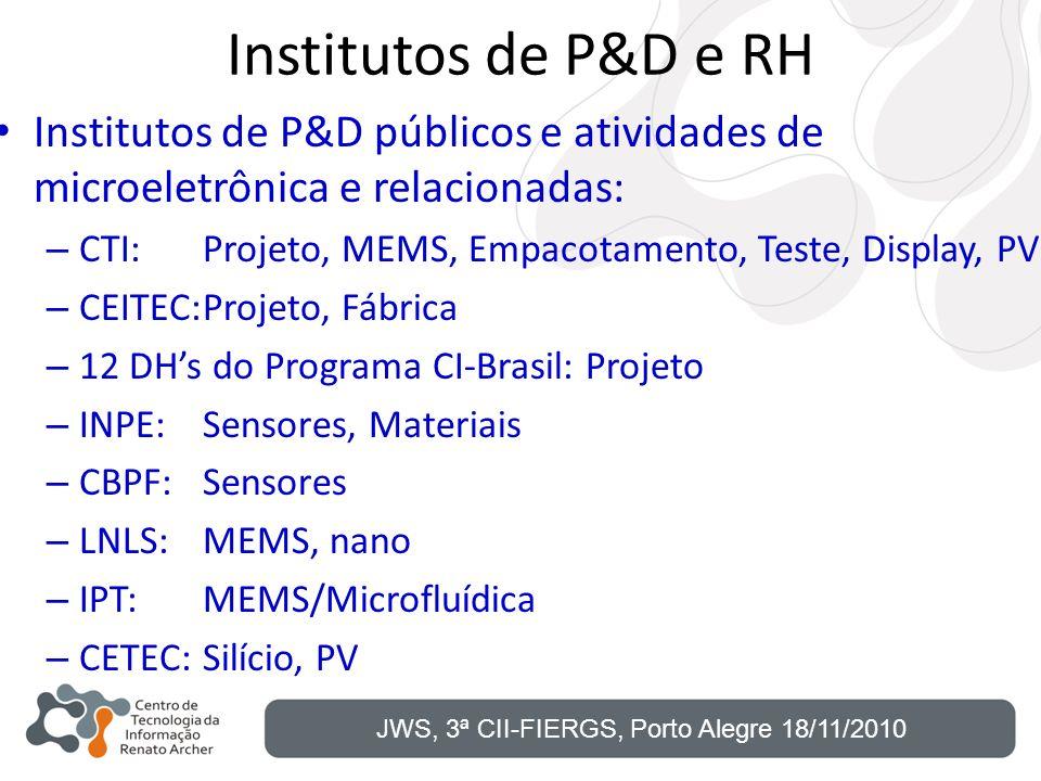 Institutos de P&D e RH Institutos de P&D públicos e atividades de microeletrônica e relacionadas: – CTI:Projeto, MEMS, Empacotamento, Teste, Display,