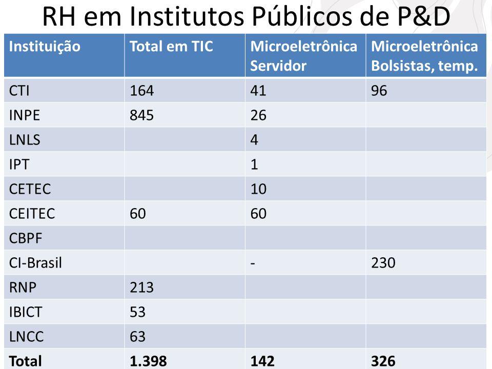 RH em Institutos Públicos de P&D InstituiçãoTotal em TICMicroeletrônica Servidor Microeletrônica Bolsistas, temp. CTI1644196 INPE84526 LNLS4 IPT1 CETE