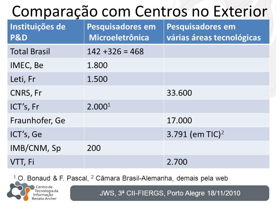 Comparação com Centros no Exterior Instituições de P&D Pesquisadores em Microeletrônica Pesquisadores em várias áreas tecnológicas Total Brasil142 +32