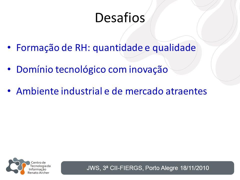 Desafios Formação de RH: quantidade e qualidade Domínio tecnológico com inovação Ambiente industrial e de mercado atraentes JWS, 3ª CII-FIERGS, Porto