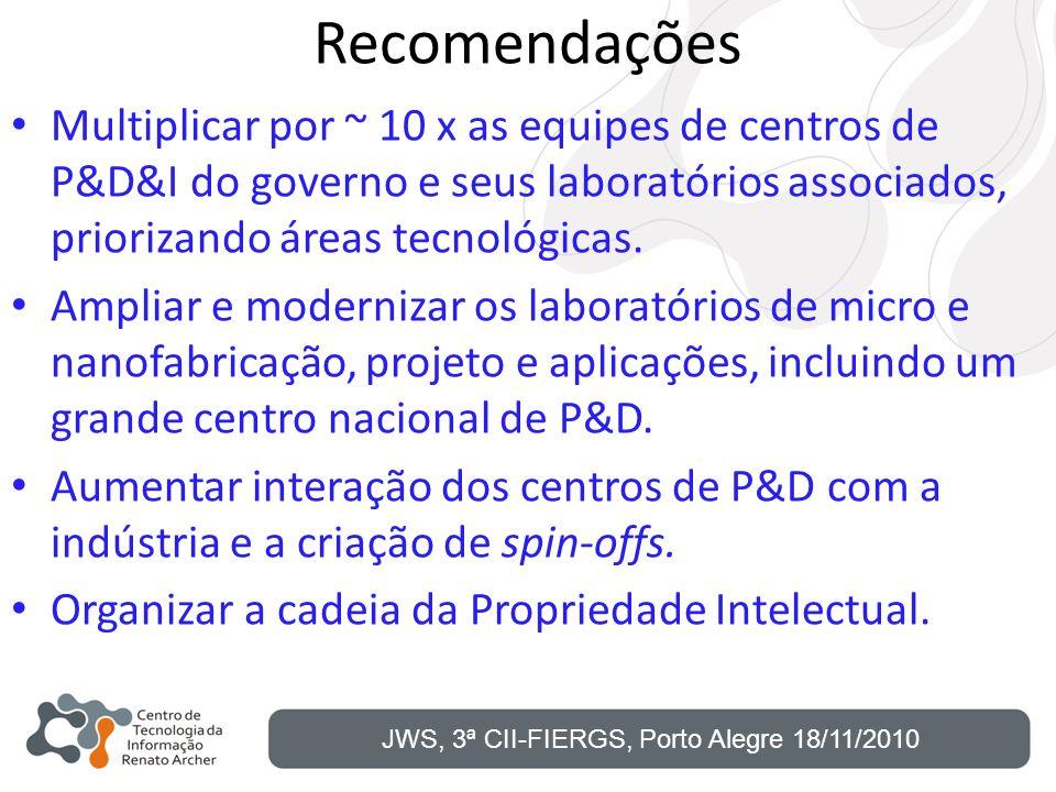 Recomendações Multiplicar por ~ 10 x as equipes de centros de P&D&I do governo e seus laboratórios associados, priorizando áreas tecnológicas. Ampliar