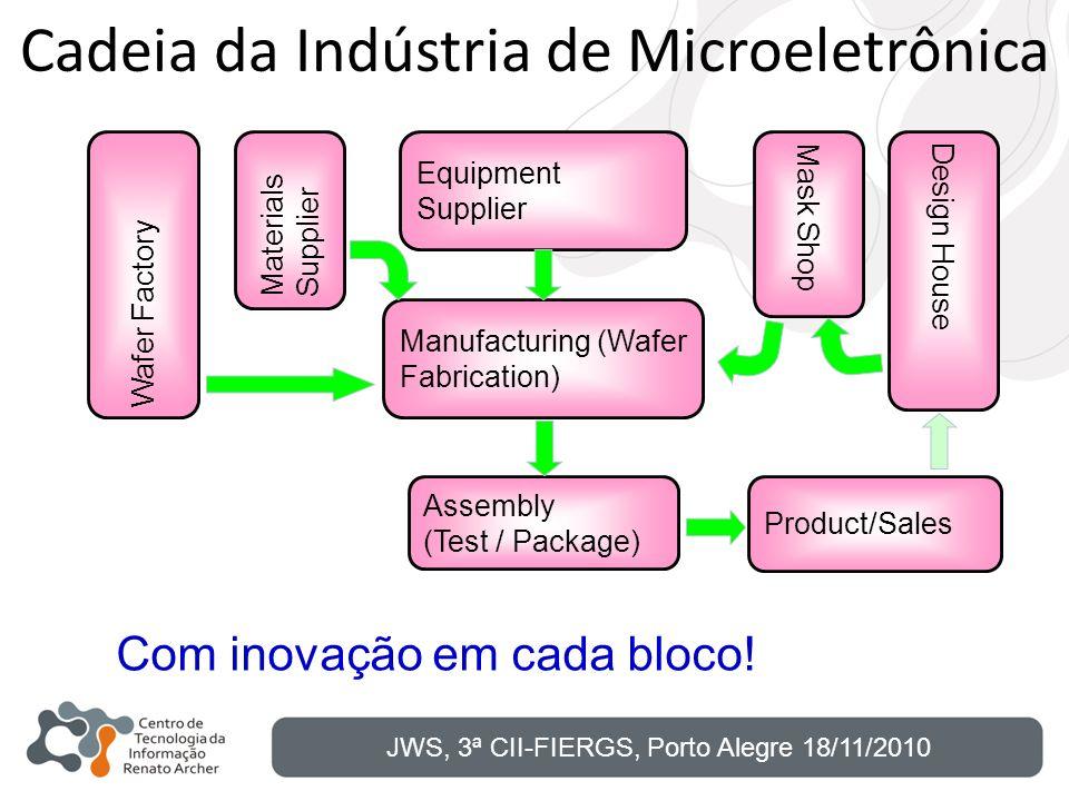 Cadeia da Indústria de Microeletrônica Equipment Supplier Manufacturing (Wafer Fabrication) Assembly (Test / Package) Design HouseMask Shop Wafer Fact