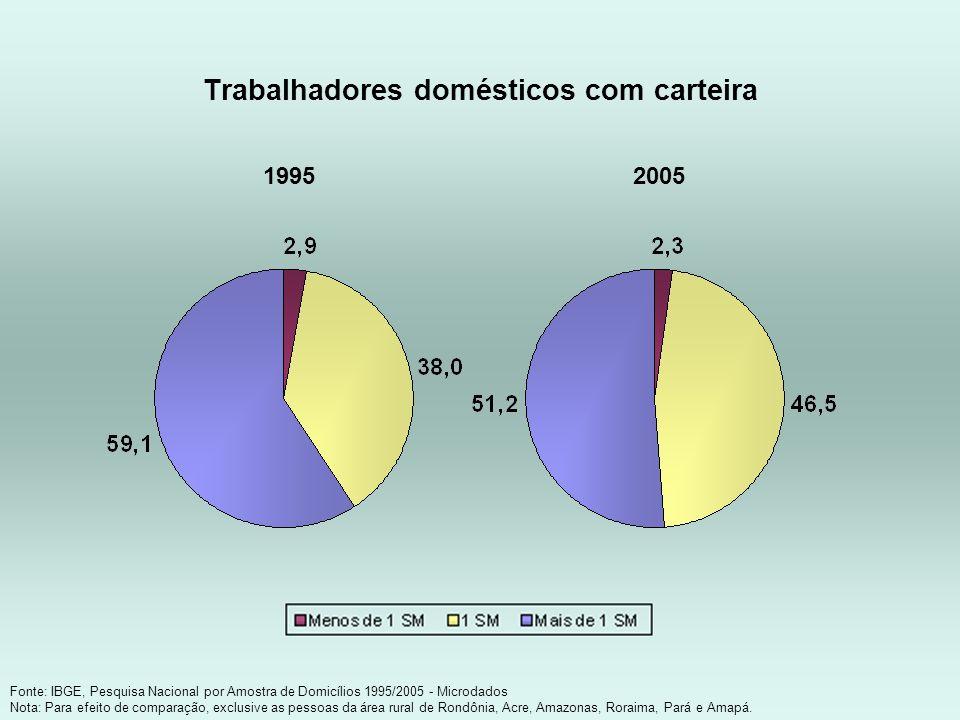 Trabalhadores domésticos com carteira Fonte: IBGE, Pesquisa Nacional por Amostra de Domicílios 1995/2005 - Microdados Nota: Para efeito de comparação,
