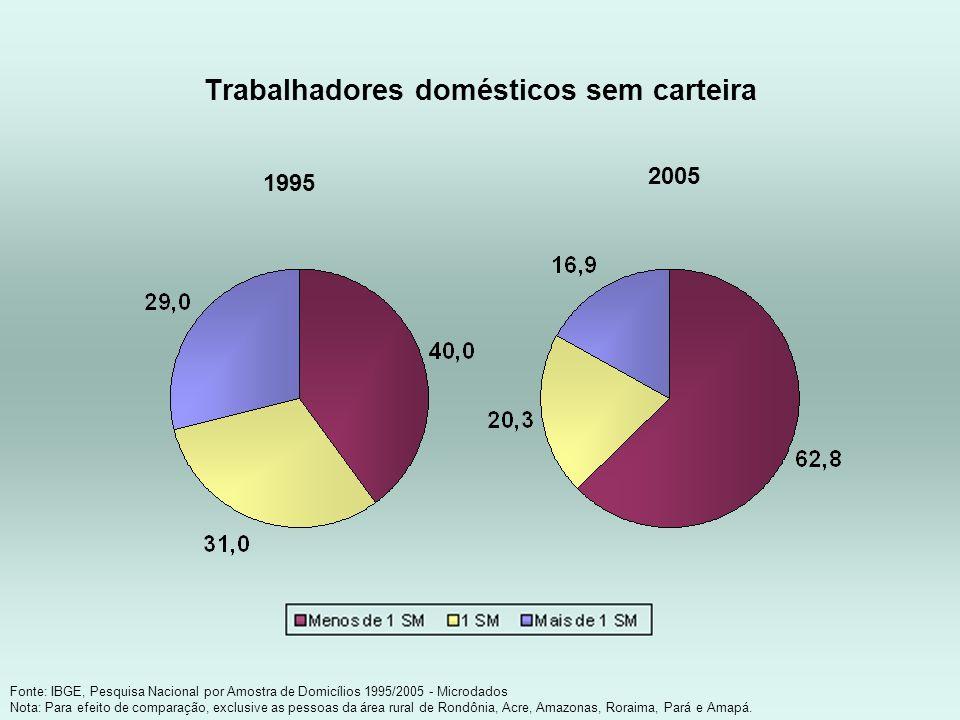 Trabalhadores domésticos sem carteira Fonte: IBGE, Pesquisa Nacional por Amostra de Domicílios 1995/2005 - Microdados Nota: Para efeito de comparação,