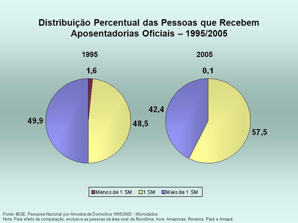 Distribuição Percentual das Pessoas que Recebem Aposentadorias Oficiais – 1995/2005 Fonte: IBGE, Pesquisa Nacional por Amostra de Domicílios 1995/2005