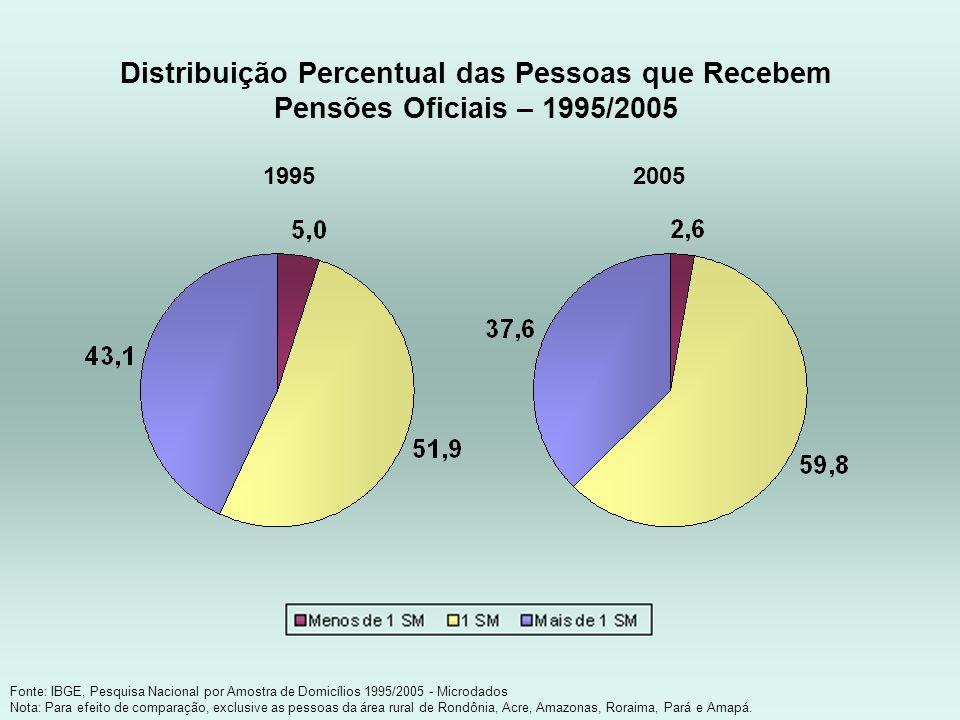 Distribuição Percentual das Pessoas que Recebem Pensões Oficiais – 1995/2005 Fonte: IBGE, Pesquisa Nacional por Amostra de Domicílios 1995/2005 - Micr