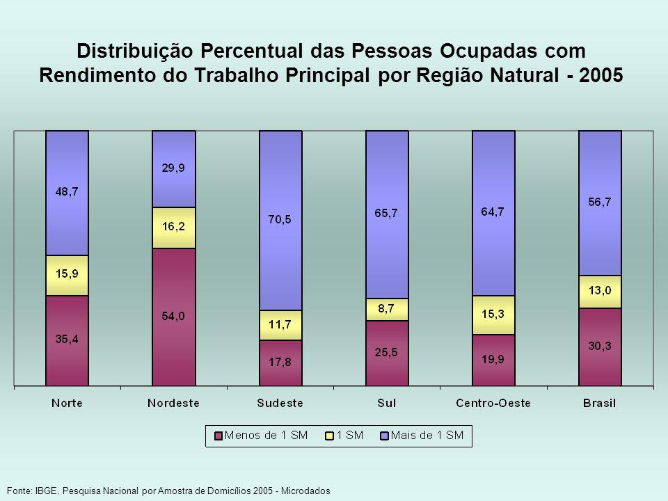 Distribuição Percentual das Pessoas Ocupadas com Rendimento do Trabalho Principal por Região Natural - 2005 Fonte: IBGE, Pesquisa Nacional por Amostra