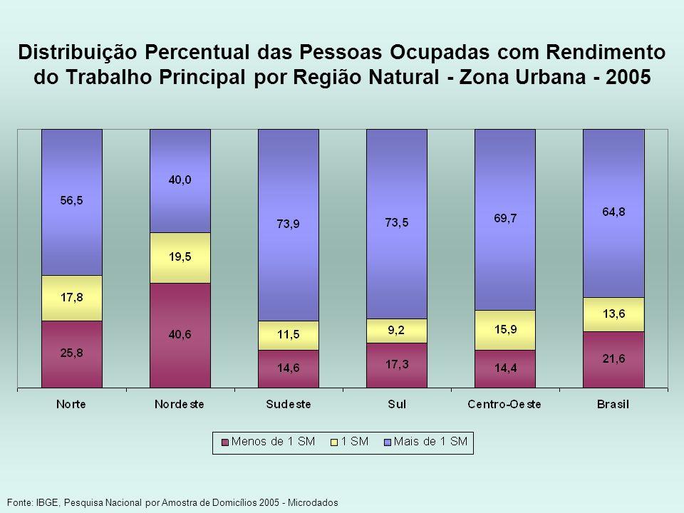 Distribuição Percentual das Pessoas Ocupadas com Rendimento do Trabalho Principal por Região Natural - Zona Urbana - 2005 Fonte: IBGE, Pesquisa Nacion
