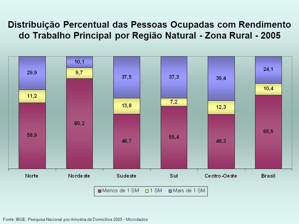 Distribuição Percentual das Pessoas Ocupadas com Rendimento do Trabalho Principal por Região Natural - Zona Rural - 2005 Fonte: IBGE, Pesquisa Naciona