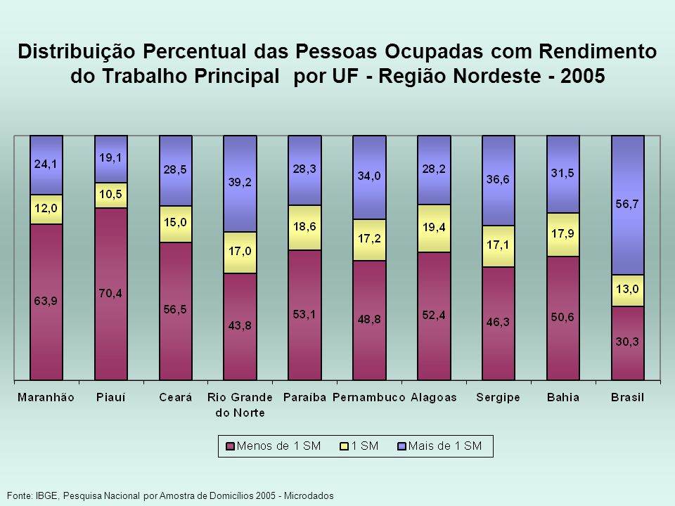Distribuição Percentual das Pessoas Ocupadas com Rendimento do Trabalho Principal por UF - Região Nordeste - 2005 Fonte: IBGE, Pesquisa Nacional por A