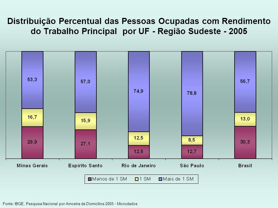 Distribuição Percentual das Pessoas Ocupadas com Rendimento do Trabalho Principal por UF - Região Sudeste - 2005 Fonte: IBGE, Pesquisa Nacional por Am